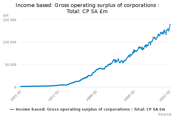 Income based: Gross operating surplus of corporations : Total: CP SA £m