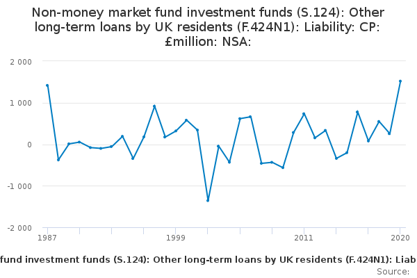 Non-money market fund investment funds (S 124): Other long