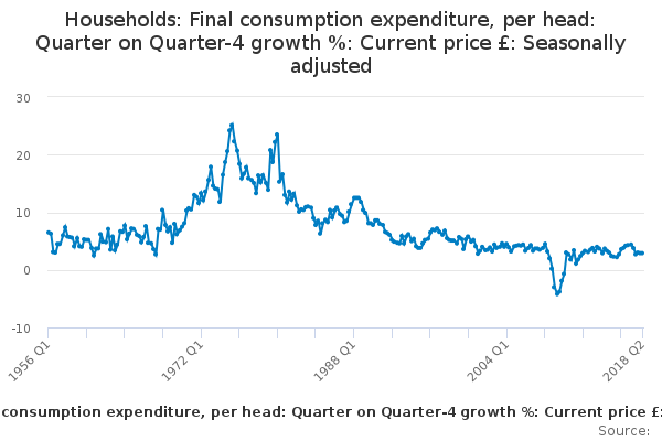 Households: Final consumption expenditure, per head: Quarter on Quarter-4 growth %: Current price £: Seasonally adjusted