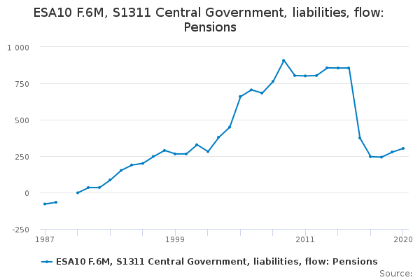 ESA10 F.6M, S1311 Central Government, liabilities, flow: Pensions