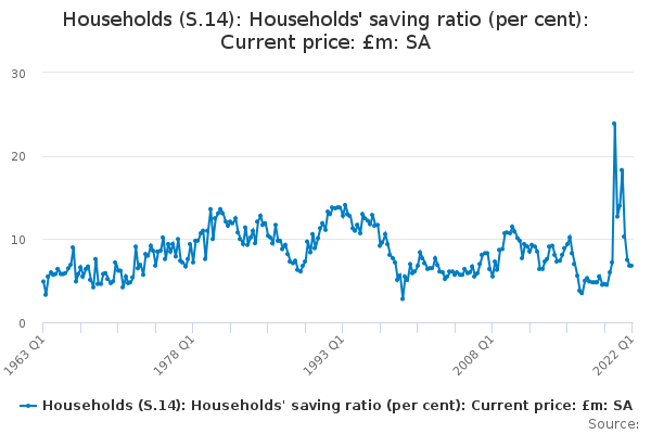 Households (S.14): Households' saving ratio (per cent): Current price: £m: SA
