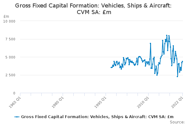 Gross Fixed Capital Formation: Vehicles, Ships & Aircraft: CVM SA: £m