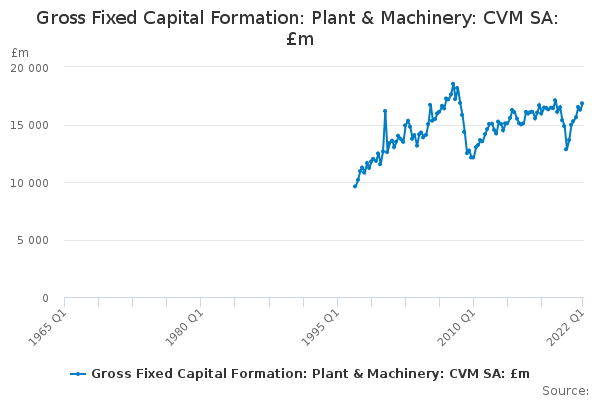 Gross Fixed Capital Formation: Plant & Machinery: CVM SA: £m