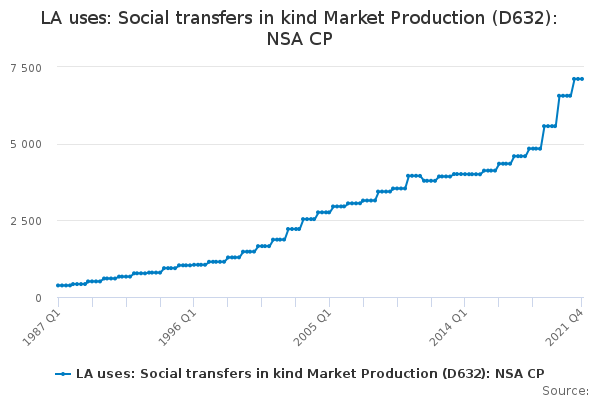 LA uses: Social transfers in kind Market Production (D632): NSA CP