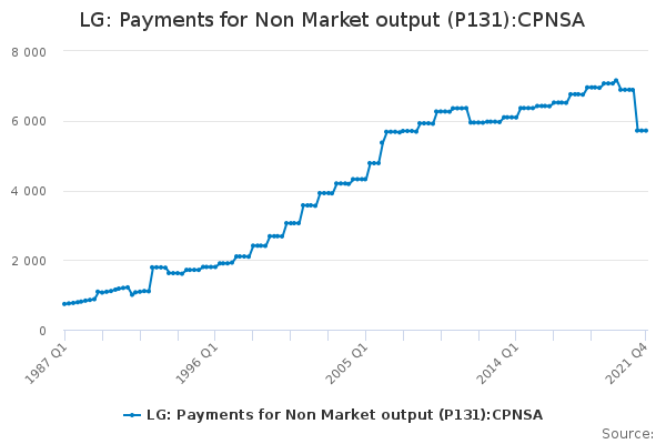 LG: Payments for Non Market output (P131):CPNSA