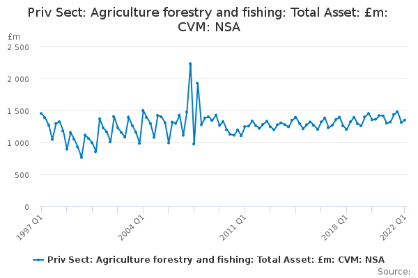 Priv Sect: Agriculture forestry and fishing: Total Asset: £m: CVM: NSA