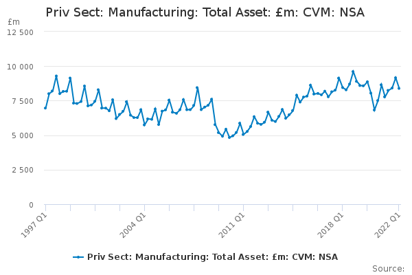Priv Sect: Manufacturing: Total Asset: £m: CVM: NSA