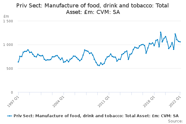Priv Sect: Manufacture of food, drink and tobacco: Total Asset: £m: CVM: SA