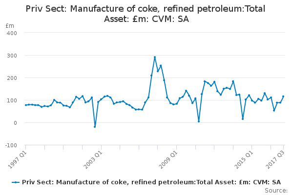 Priv Sect: Manufacture of coke, refined petroleum:Total Asset: £m: CVM: SA