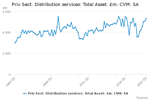 Priv Sect: Distribution services: Total Asset: £m: CVM: SA