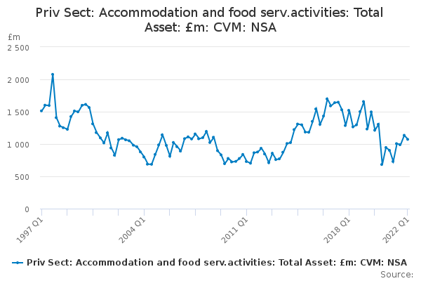 Priv Sect: Accommodation and food serv.activities: Total Asset: £m: CVM: NSA