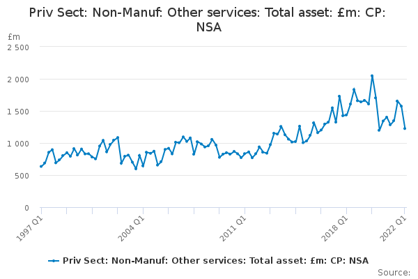 Priv Sect: Non-Manuf: Other services: Total asset: £m: CP: NSA