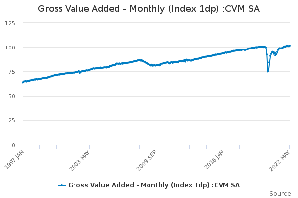 Gross Value Added - Monthly (Index 1dp) :CVM SA