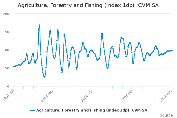 Agriculture, Forestry and Fishing (Index 1dp) :CVM SA
