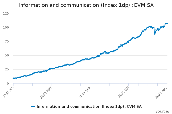 Information and communication (Index 1dp) :CVM SA