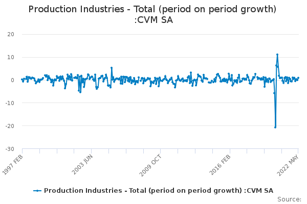 Production Industries - Total (period on period growth) :CVM SA