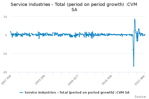 Service Industries - Total (period on period growth) :CVM SA
