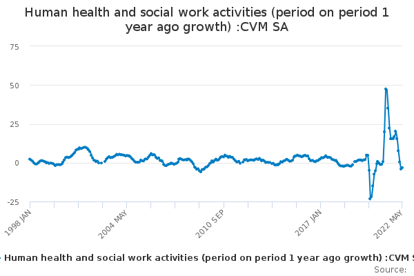 Human health and social work activities (period on period 1 year ago growth) :CVM SA