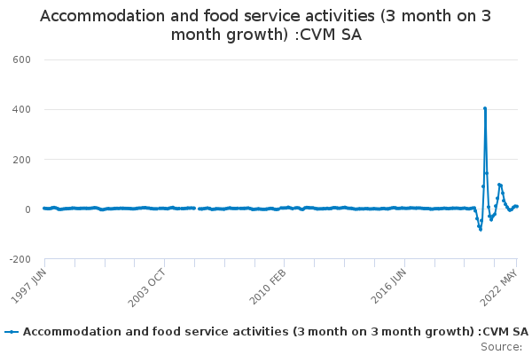 Accommodation and food service activities (3 month on 3 month growth) :CVM SA