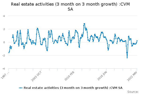 Real estate activities (3 month on 3 month growth) :CVM SA