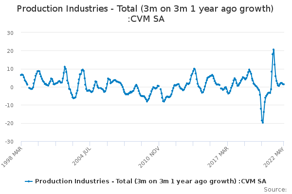Production Industries - Total (3m on 3m 1 year ago growth) :CVM SA