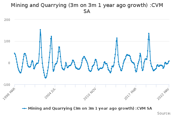 Mining and Quarrying (3m on 3m 1 year ago growth) :CVM SA