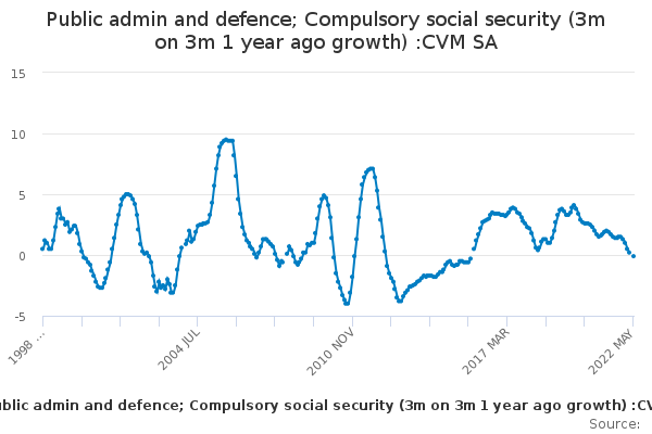 Public admin and defence; Compulsory social security (3m on 3m 1 year ago growth) :CVM SA