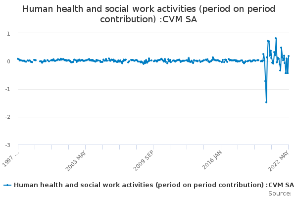 Human health and social work activities (period on period contribution) :CVM SA