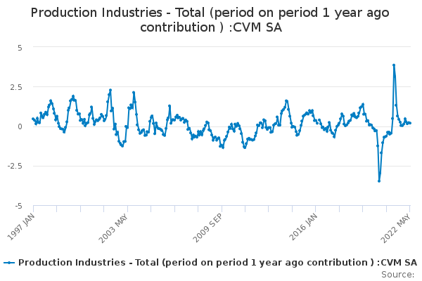 Production Industries - Total (period on period 1 year ago contribution ) :CVM SA
