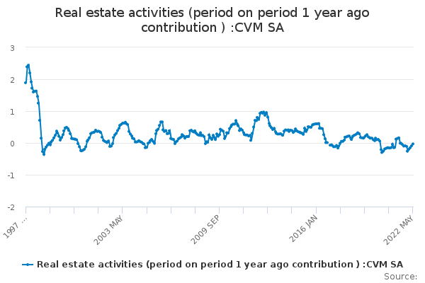 Real estate activities (period on period 1 year ago contribution ) :CVM SA