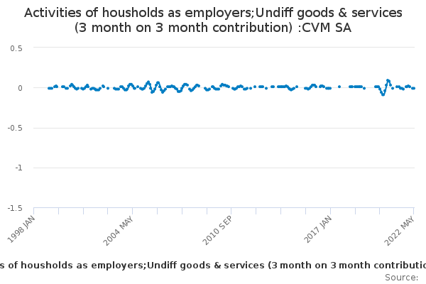Activities of housholds as employers;Undiff goods & services (3 month on 3 month contribution) :CVM SA