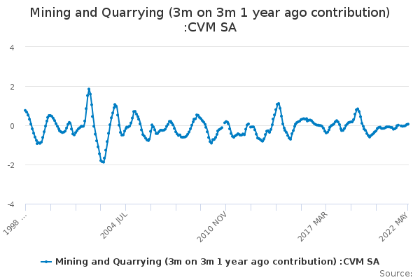 Mining and Quarrying (3m on 3m 1 year ago contribution) :CVM SA