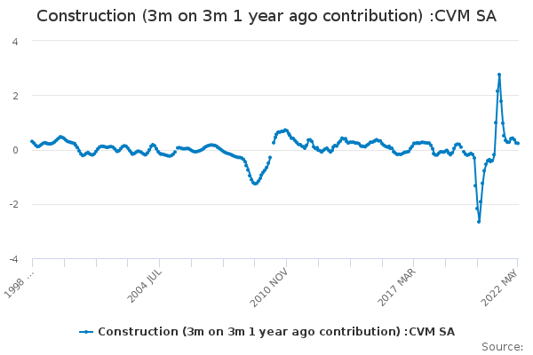 Construction (3m on 3m 1 year ago contribution) :CVM SA