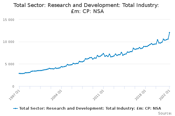 Total Sector: Research and Development: Total Industry: £m: CP: NSA