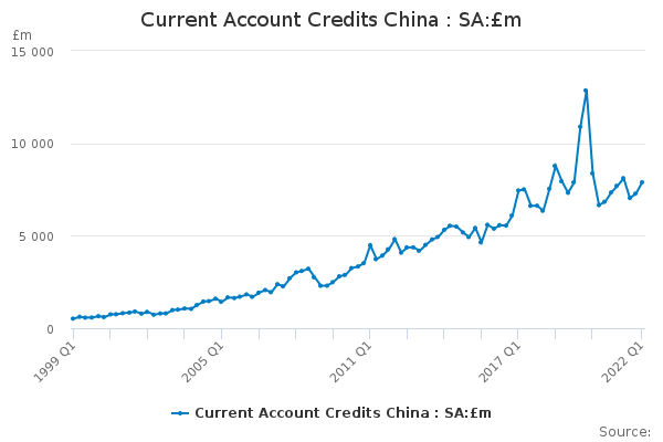 Current Account Credits China : SA:£m