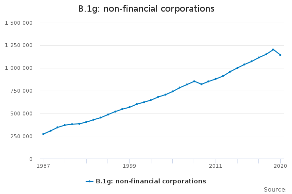 B.1g: non-financial corporations