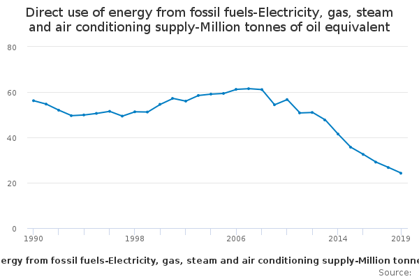Energy consumption  Direct use of energy from fossil fuels