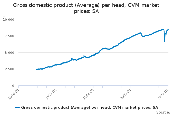 Gross domestic product (Average) per head, CVM market prices: SA