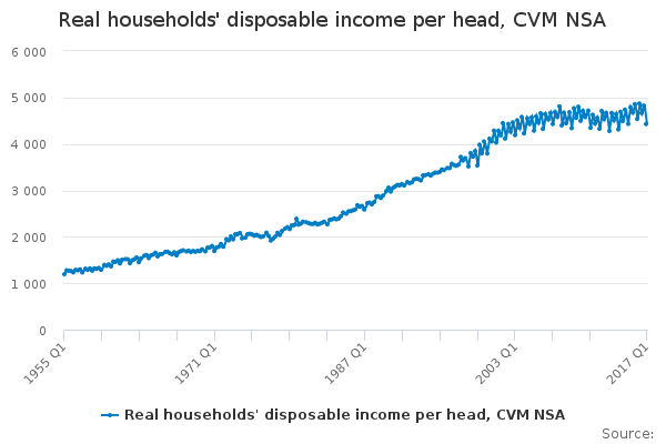 Real households' disposable income per head, CVM NSA