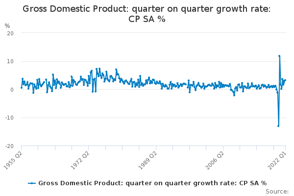 Gross Domestic Product: quarter on quarter growth rate: CP SA %