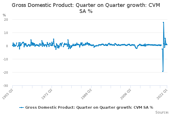 Gross Domestic Product: Quarter on Quarter growth: CVM SA %