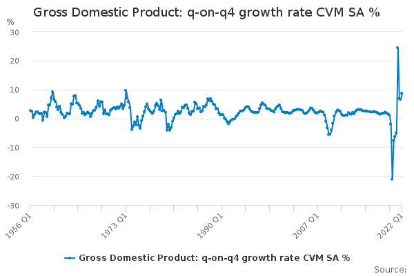 Gross Domestic Product: q-on-q4 growth rate CVM SA %