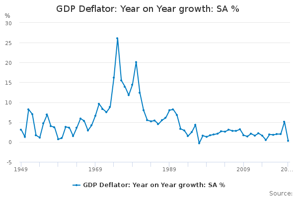 GDP Deflator: Year on Year growth: SA %