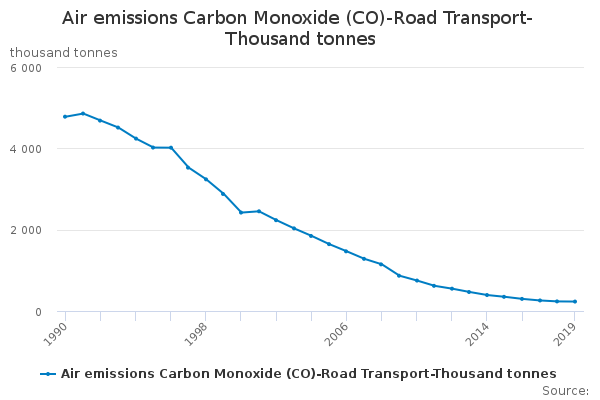 Air emissions Carbon Monoxide (CO)-Road Transport-Thousand tonnes