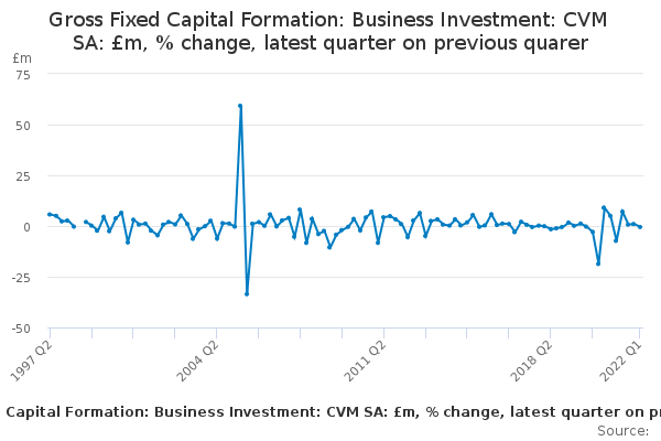 Gross Fixed Capital Formation: Business Investment: CVM SA: £m, % change, latest quarter on previous quarer