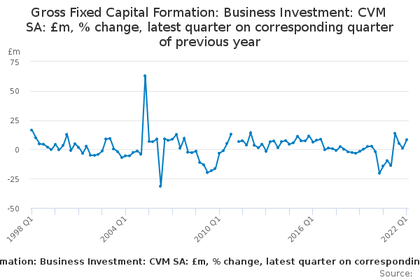 Gross Fixed Capital Formation: Business Investment: CVM SA: £m, % change, latest quarter on corresponding quarter of previous year