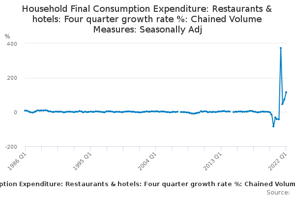 Household Final Consumption Expenditure: Restaurants & hotels: Four quarter growth rate %: Chained Volume Measures: Seasonally Adj