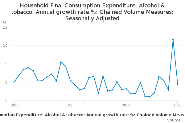 Household Final Consumption Expenditure: Alcohol & tobacco: Annual growth rate %: Chained Volume Measures: Seasonally Adjusted