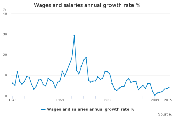 Wages and salaries annual growth rate %