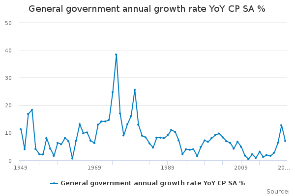 General government annual growth rate YoY CP SA %